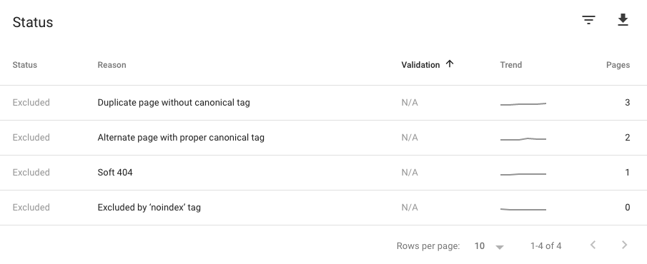 Excluded pages on Google Search Console